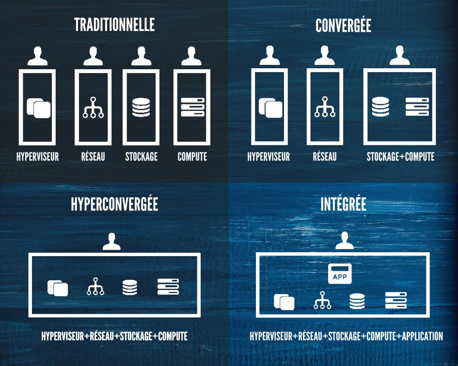différences architecture traditionnelle convergée hyperconvergée intégrée