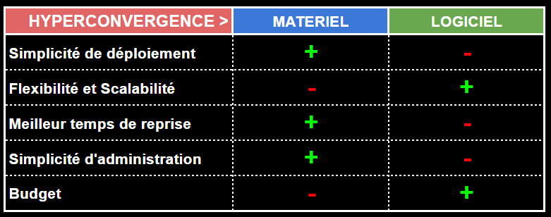 comparatif solution infrastructure hyperconvergée