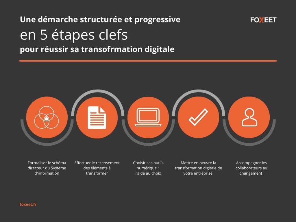 5 points pour réussir la transformation digitale de son entreprise
